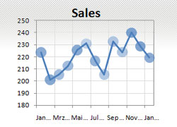 Transparent Sales Chart